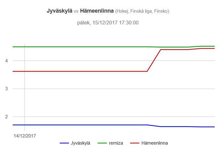 Jyvaskyla - Hamennlina graf