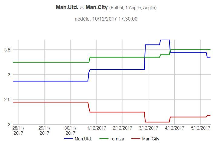 Manchester United - Manchester City graf kurzů