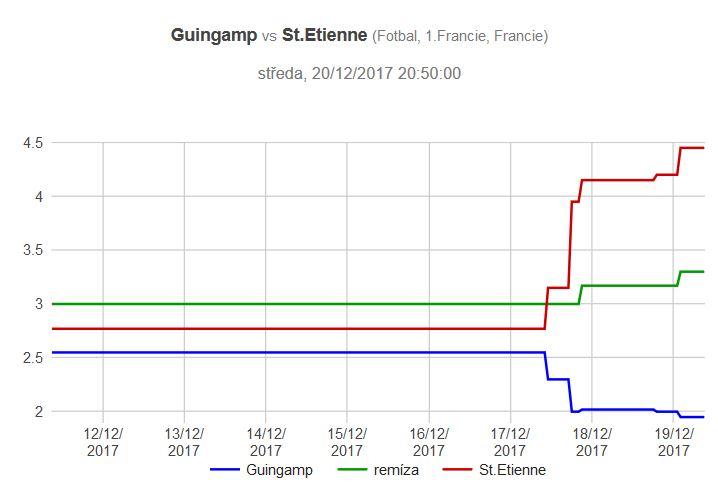 Guingamp - St.Etienne graf kurzů