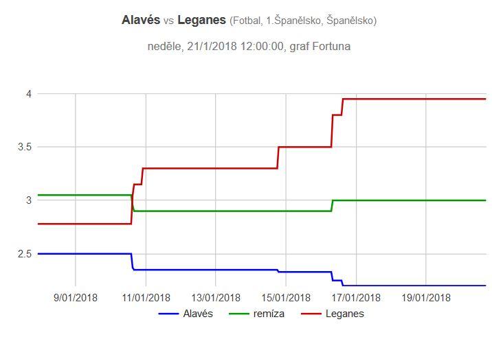 Alaves - Leganes graf