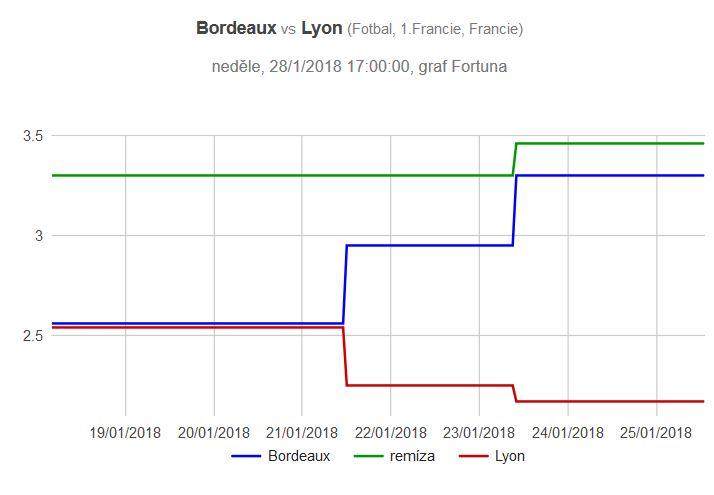 Bordeaux - Lyon graf kurzů