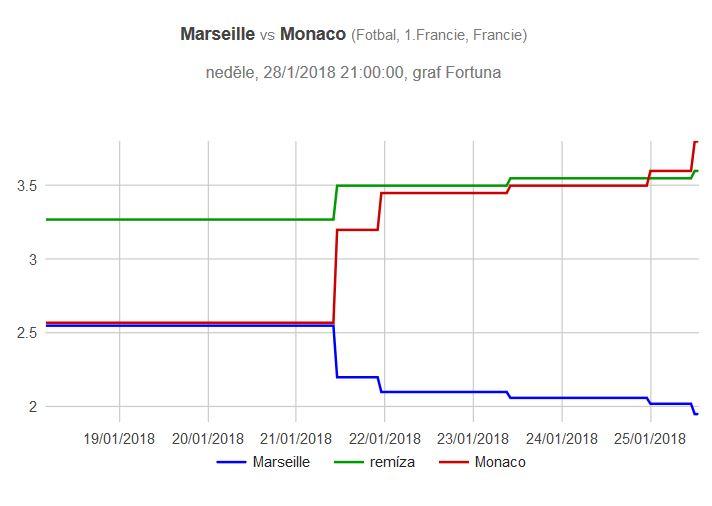 Marseille - Monako graf kurzů