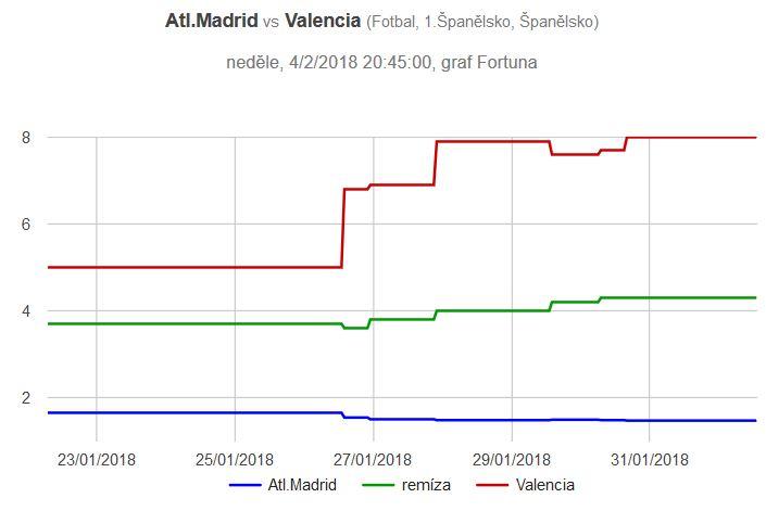 Atlético - Valencia graf kurzů