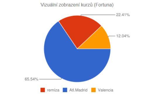 Atlético - Valencia koláčový graf kurzů