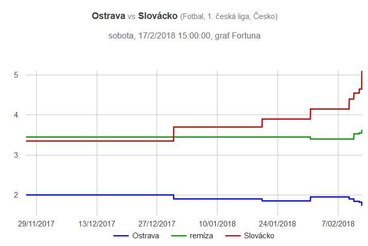Baník - Slovácko graf kurzů