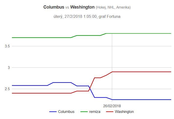 Columbus - Washington graf kurzů
