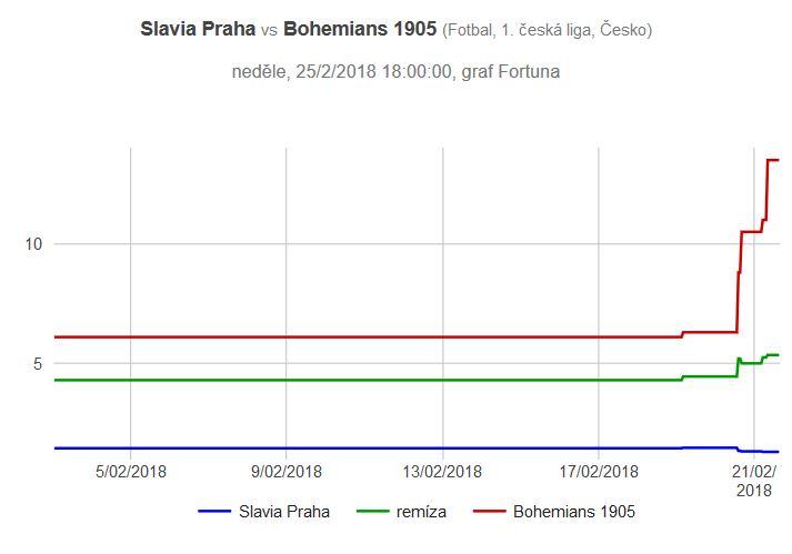 Slavia - Bohemians graf kurzů