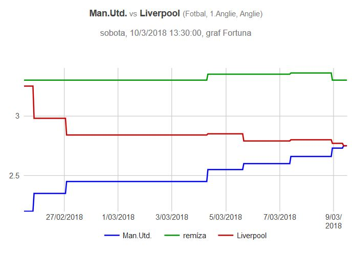 Manchester United - Liverpool graf kurzů