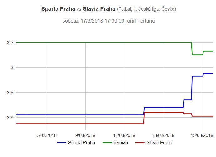 Sparta - Slavia graf kurzů