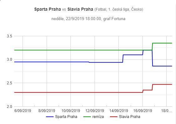 Sparta - Slavia, graf pohybu kurzů
