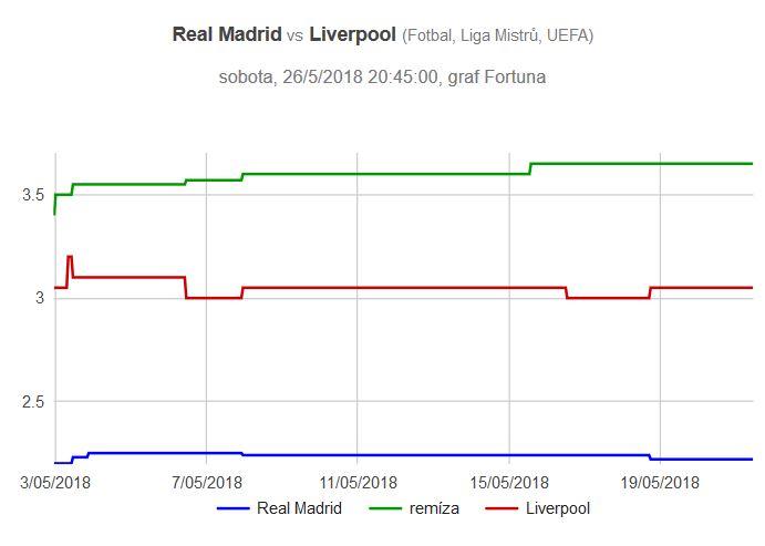Finále Ligy mistrů 2018 Real Madrid - Liverpool, graf kurzů
