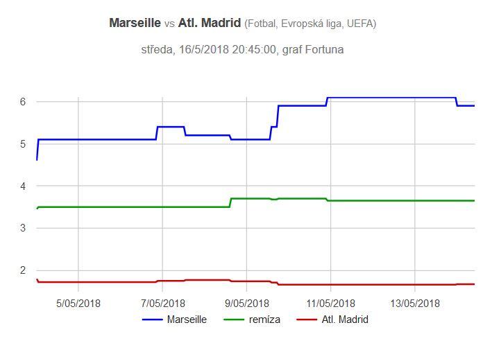 Graf kurzů Marseille - Atlético Madrid, finále EL 2018