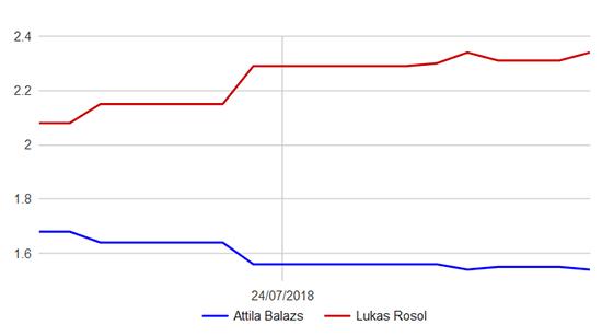 Rosol - Balazs graf kurzů, Prague Open 2018