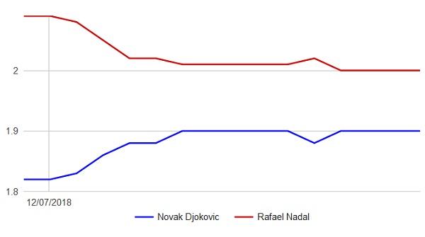 Wimbledon 2018: Djokovic - Nadal, graf kurzů