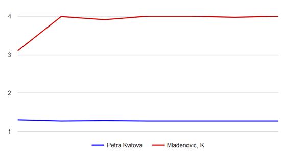 Kvitová - Mladenovic graf kurzů