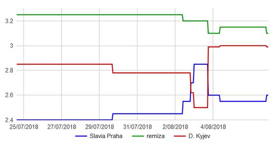 Slavia Praha - Dynamo Kyjev graf kurzů