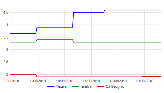 Trnava - CZ Bělehrad graf kurzů