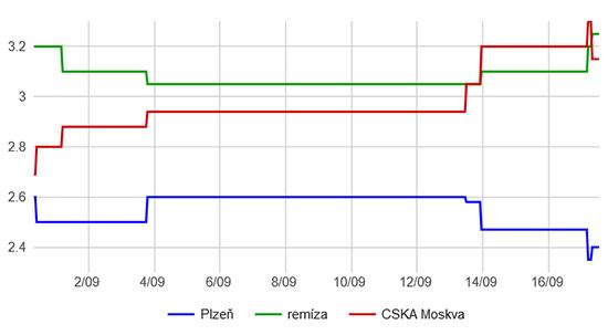 Viktoria Plzeň - CSKA Moskva pohyb kurzů