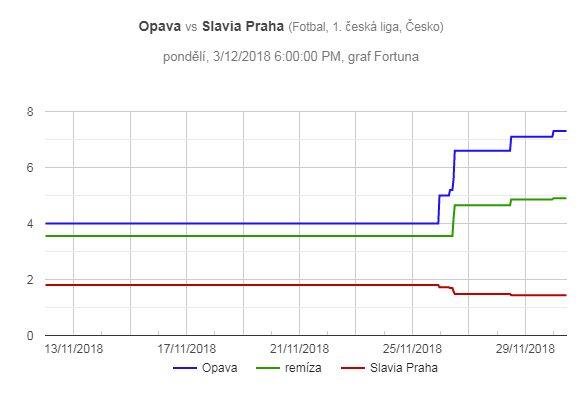 Opava - Slavia Praha, pohyb kurzů