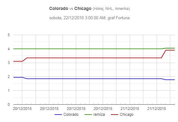 NHL: Colorado – Chicago, pohyb kurzů