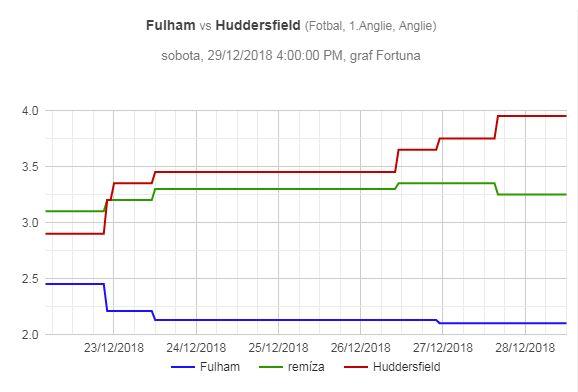 Fulham – Huddersfield, pohyb kurzů