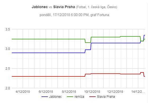 Jablonec - Slavia Praha, pohyb kurzů