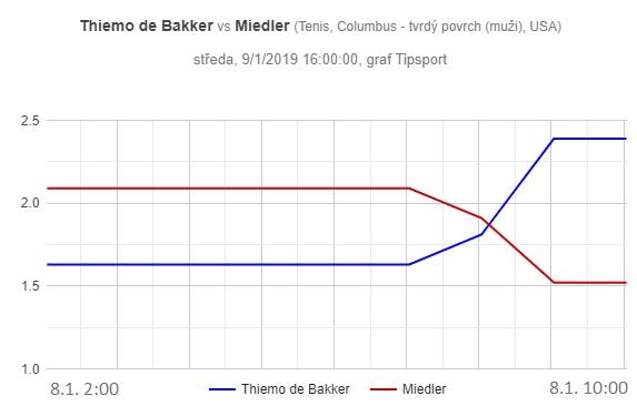 De Bakker - Miedler, graf pohybu kurzů