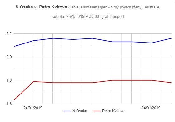 Finále Australian Open žen, graf pohybu kurzů