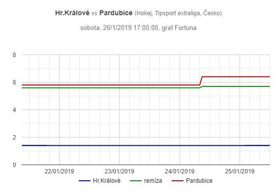 Mountfield - Pardubice, graf pohybu kurzů