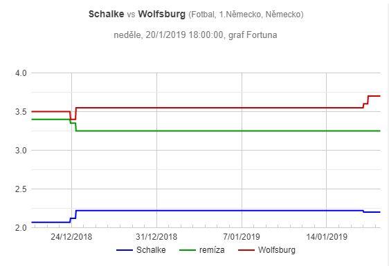 Schalke - Wolfsburg: pohyb kurzů