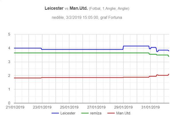 Leicester – Manchester United, graf pohybu kurzů