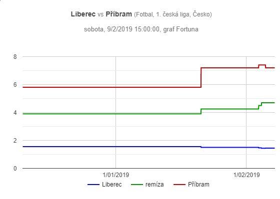 Slovan Liberec – Příbram, graf pohybu kurzů