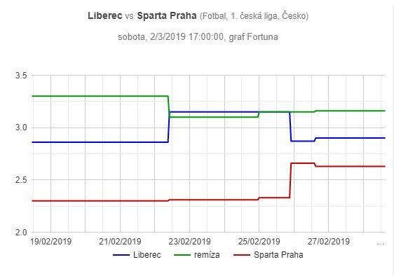 Liberec – Sparta, graf pohybu kurzů
