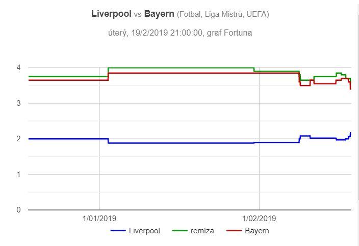 Liverpool – Bayern Mnichov, graf pohybu kurzů