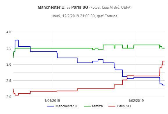 Manchester United – Paříž SG, graf pohybu kurzů