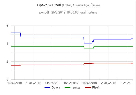 Opava – Plzeň, graf pohybu kurzů