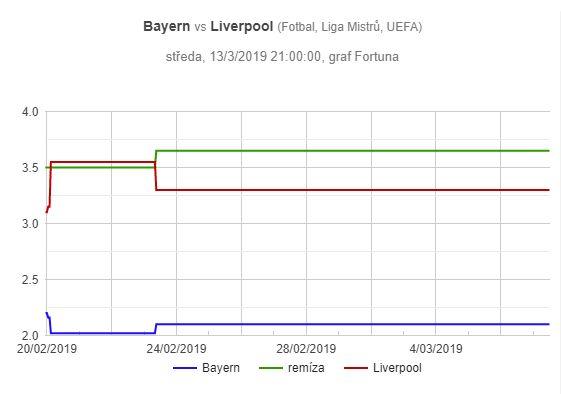Bayern Mnichov - Liverpool, graf pohybu kurzů