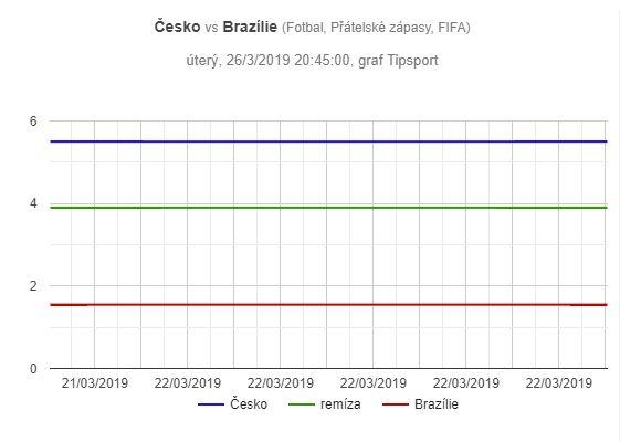Česko - Brazílie, graf pohybu kurzů