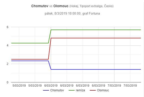 Chomutov - Olomouc, graf pohybu kurzů
