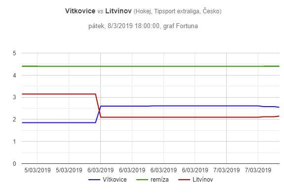 Vítkovice - Litvínov, graf pohybu kurzů