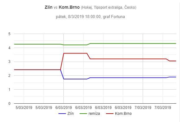 Zlín – Kometa Brno, graf pohybu kurzů